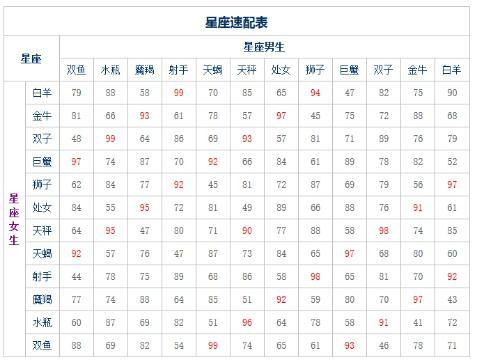 超准十二星座配对表,十二星座速配表